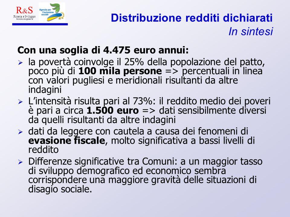 Distribuzione redditi dichiarati In sintesi Con una soglia di 4.475 euro annui: la povertà coinvolge il 25% della popolazione del patto, poco più di 1