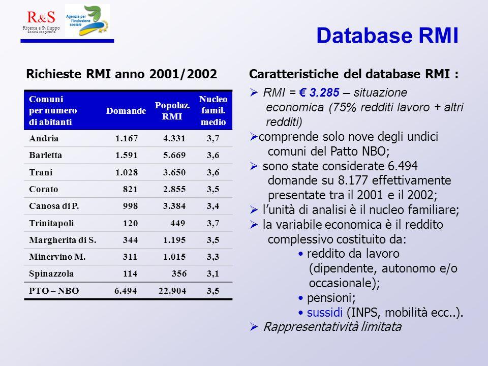 Database RMI R & S Ricerca e Sviluppo Società cooperativa Richieste RMI anno 2001/2002Caratteristiche del database RMI : RMI = 3.285 – situazione economica (75% redditi lavoro + altri redditi) comprende solo nove degli undici comuni del Patto NBO; sono state considerate 6.494 domande su 8.177 effettivamente presentate tra il 2001 e il 2002; lunità di analisi è il nucleo familiare; la variabile economica è il reddito complessivo costituito da: reddito da lavoro (dipendente, autonomo e/o occasionale); pensioni; sussidi (INPS, mobilità ecc..).