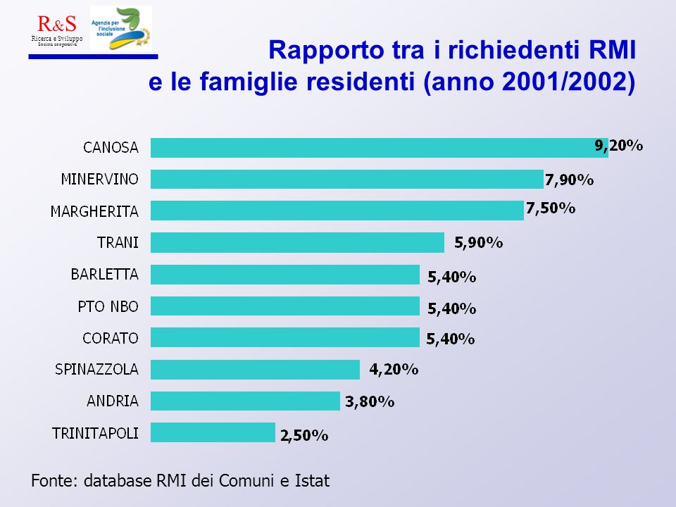 Rapporto tra i richiedenti RMI e le famiglie residenti (anno 2001/2002) Fonte: database RMI dei Comuni e Istat R & S Ricerca e Sviluppo Società cooper