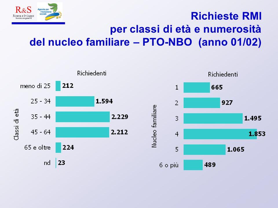 Richieste RMI per classi di età e numerosità del nucleo familiare – PTO-NBO (anno 01/02) R & S Ricerca e Sviluppo Società cooperativa
