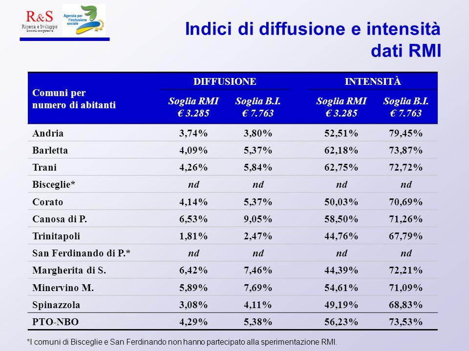Indici di diffusione e intensità dati RMI Comuni per numero di abitanti DIFFUSIONEINTENSITÀ Soglia RMI 3.285 Soglia B.I.