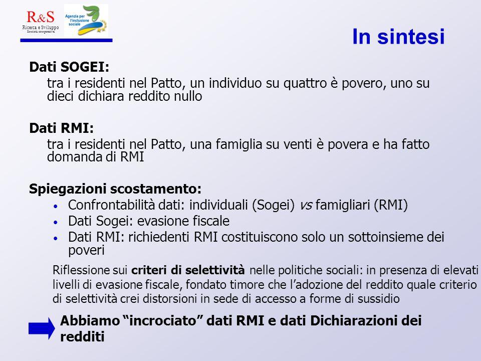 In sintesi Dati SOGEI: tra i residenti nel Patto, un individuo su quattro è povero, uno su dieci dichiara reddito nullo Dati RMI: tra i residenti nel