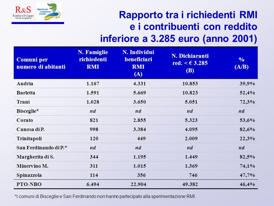Rapporto tra i richiedenti RMI e i contribuenti con reddito inferiore a 3.285 euro (anno 2001) Comuni per numero di abitanti N. Famiglie richiedenti R