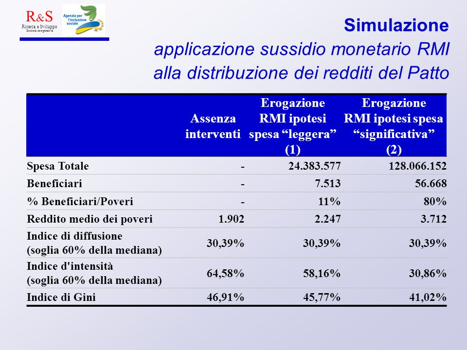 Assenza interventi Erogazione RMI ipotesi spesa leggera (1) Erogazione RMI ipotesi spesa significativa (2) Spesa Totale-24.383.577128.066.152 Beneficiari-7.51356.668 % Beneficiari/Poveri-11%80% Reddito medio dei poveri1.9022.2473.712 Indice di diffusione (soglia 60% della mediana) 30,39% Indice d intensità (soglia 60% della mediana) 64,58%58,16%30,86% Indice di Gini46,91%45,77%41,02% R & S Ricerca e Sviluppo Società cooperativa Simulazione applicazione sussidio monetario RMI alla distribuzione dei redditi del Patto