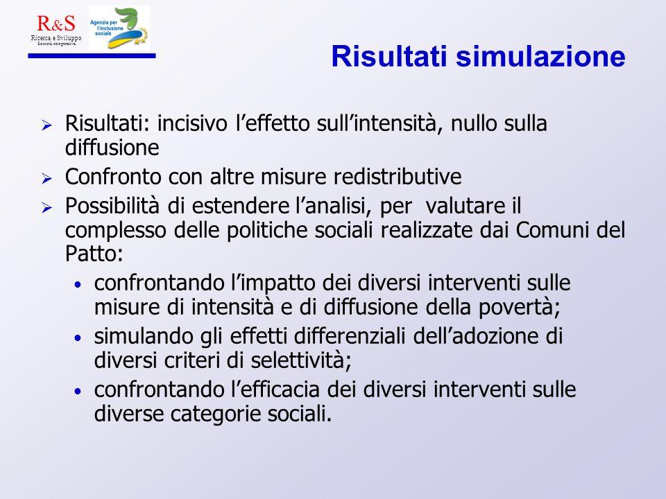 Risultati simulazione Risultati: incisivo leffetto sullintensità, nullo sulla diffusione Confronto con altre misure redistributive Possibilità di este