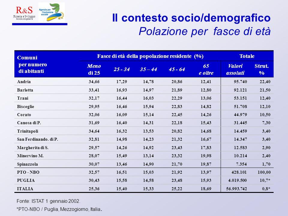 Il contesto socio/demografico Polazione per fasce di età Fonte: ISTAT 1 gennaio 2002. *PTO-NBO / Puglia, Mezzogiorno, Italia. R & S Ricerca e Sviluppo