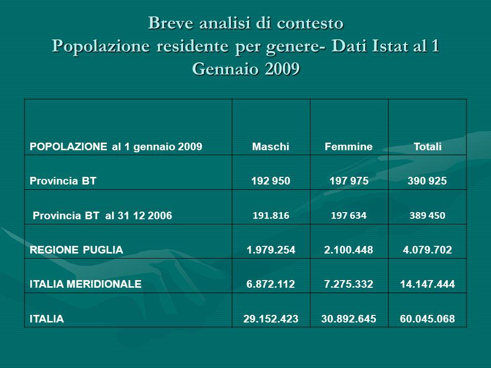 Breve analisi di contesto Popolazione residente per genere- Dati Istat al 1 Gennaio 2009 POPOLAZIONE al 1 gennaio 2009MaschiFemmineTotali Provincia BT192 950197 975390 925 Provincia BT al 31 12 2006 191.816197 634389 450 REGIONE PUGLIA1.979.2542.100.4484.079.702 ITALIA MERIDIONALE6.872.1127.275.33214.147.444 ITALIA29.152.42330.892.64560.045.068