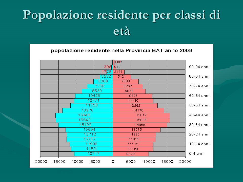 Popolazione residente per classi di età