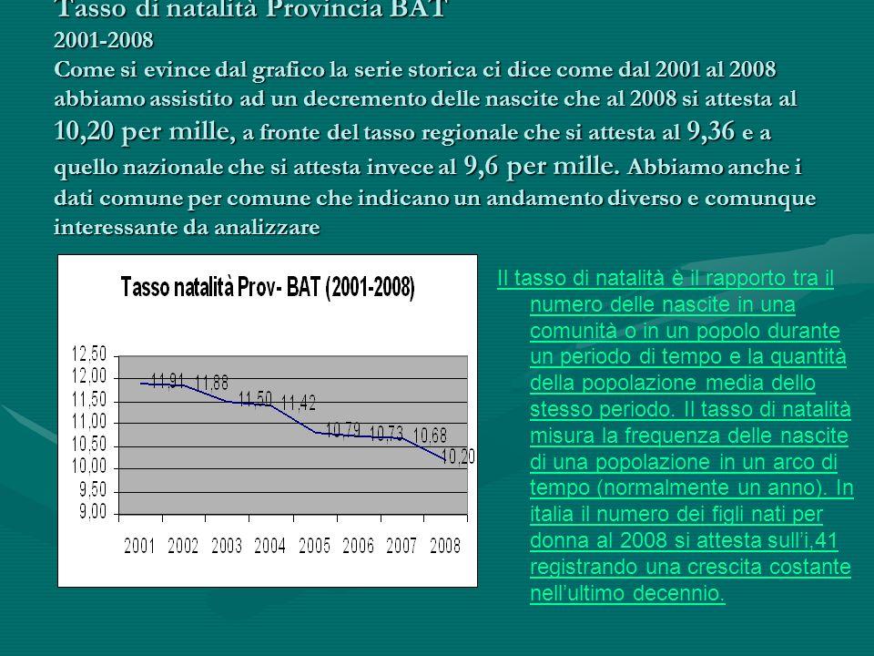 Tasso di natalità Provincia BAT 2001-2008 Come si evince dal grafico la serie storica ci dice come dal 2001 al 2008 abbiamo assistito ad un decremento delle nascite che al 2008 si attesta al 10,20 per mille, a fronte del tasso regionale che si attesta al 9,36 e a quello nazionale che si attesta invece al 9,6 per mille.