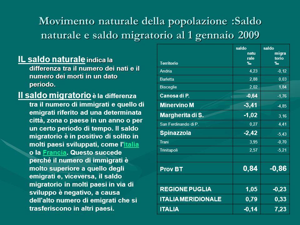 Movimento naturale della popolazione :Saldo naturale e saldo migratorio al 1 gennaio 2009 indica la differenza tra il numero dei nati e il numero dei morti in un dato periodo.