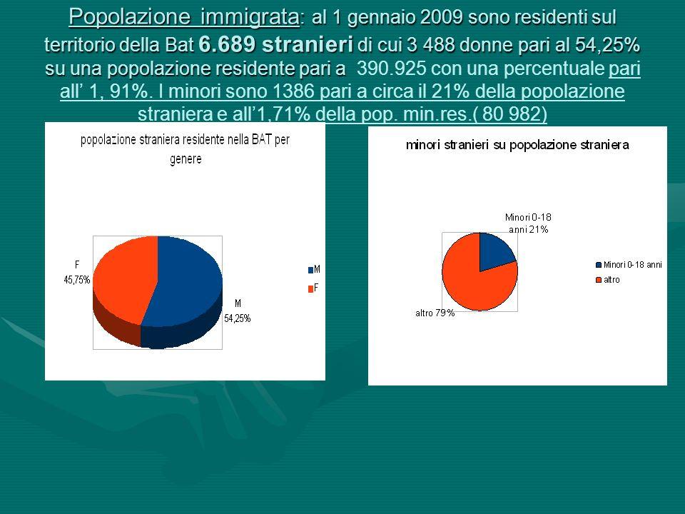 Popolazione immigrata : al 1 gennaio 2009 sono residenti sul territorio della Bat 6.689 stranieri di cui 3 488 donne pari al 54,25% su una popolazione residente pari a Popolazione immigrata : al 1 gennaio 2009 sono residenti sul territorio della Bat 6.689 stranieri di cui 3 488 donne pari al 54,25% su una popolazione residente pari a 390.925 con una percentuale pari all 1, 91%.