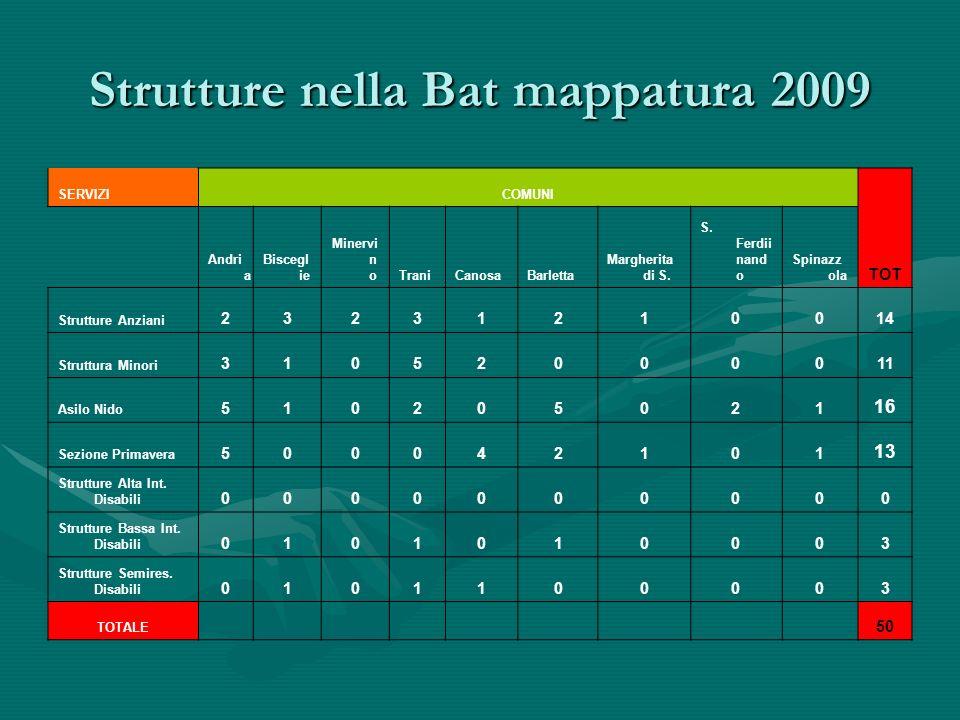 Strutture nella Bat mappatura 2009 SERVIZICOMUNI TOT Andri a Biscegl ie Minervi n oTraniCanosaBarletta Margherita di S.