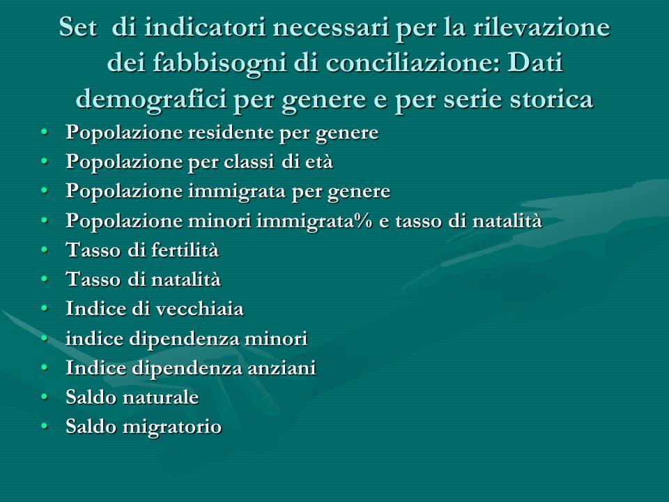 Tassi di occupazione: Regione Puglia e Target di Lisbona - Media 2007