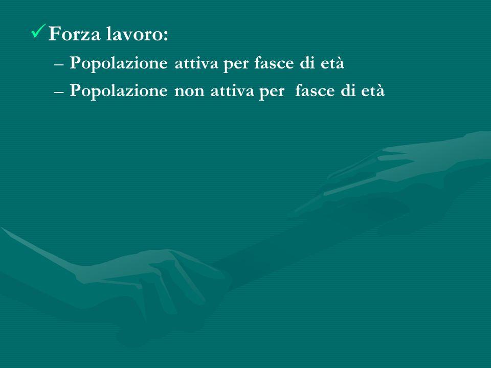 Indice di dipendenza anziani : indica la % di popolazione con oltre 65 anni sulla popolazione in età 15-64 anni e nella Bat si attesta intorno al 26% mentre in Italia il dato è del 30,57%