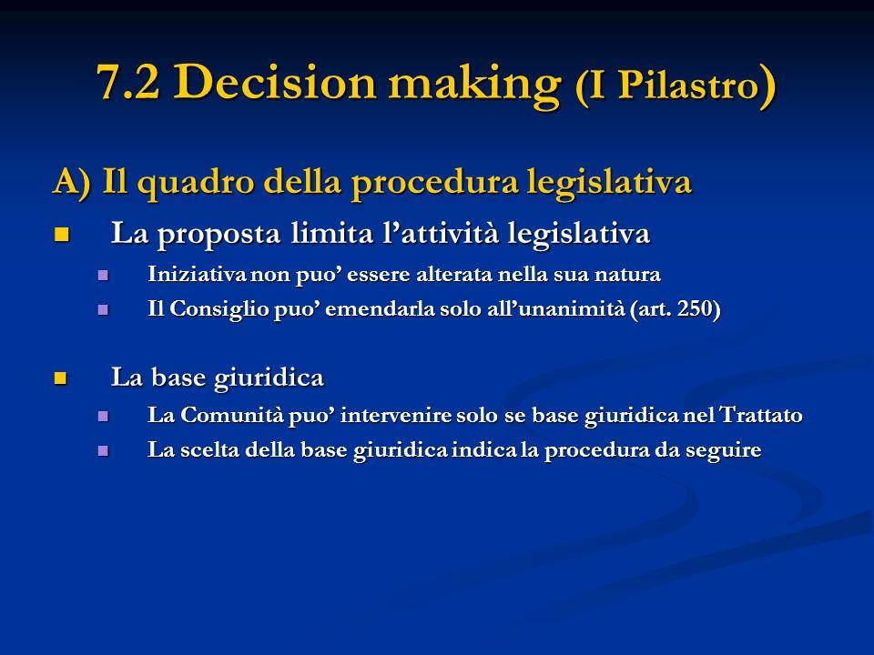 7.2 Decision making (I Pilastro ) A) Il quadro della procedura legislativa La proposta limita lattività legislativa La proposta limita lattività legislativa Iniziativa non puo essere alterata nella sua natura Iniziativa non puo essere alterata nella sua natura Il Consiglio puo emendarla solo allunanimità (art.
