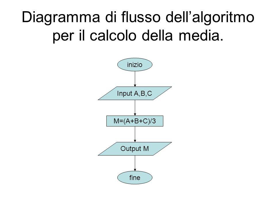Diagramma di flusso dellalgoritmo per il calcolo della media. inizio fine Input A,B,C Output M M=(A+B+C)/3