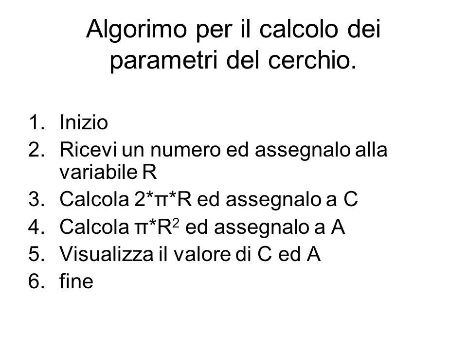 Algorimo per il calcolo dei parametri del cerchio. 1.Inizio 2.Ricevi un numero ed assegnalo alla variabile R 3.Calcola 2*π*R ed assegnalo a C 4.Calcol