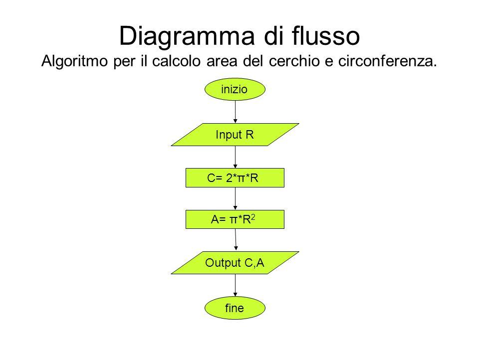Diagramma di flusso Algoritmo per il calcolo area del cerchio e circonferenza. inizio fine Input R Output C,A C= 2*π*R A= π*R 2