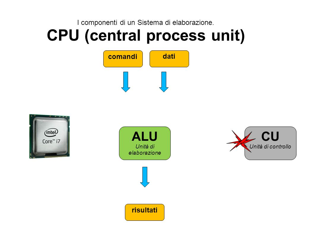 I componenti di un Sistema di elaborazione. CPU (central process unit) ALU Unità di elaborazione CU Unità di controllo comandi dati risultati