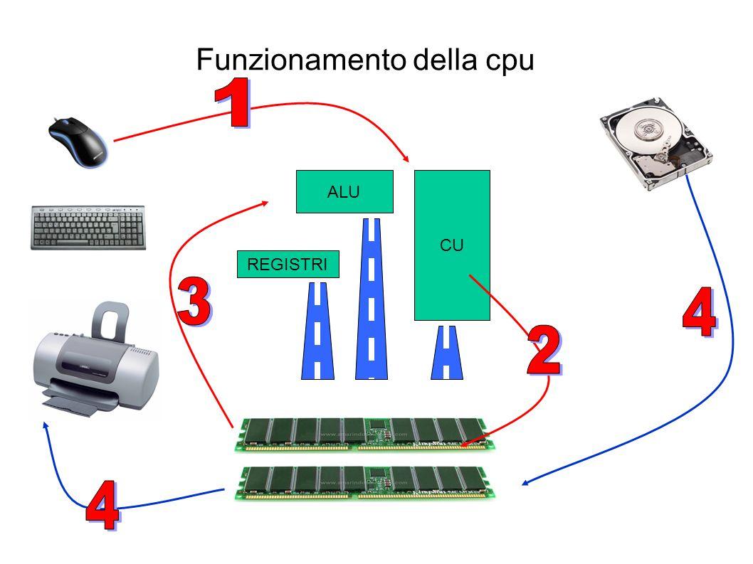 Processore e processo PROCESSORE La CPU svolge le funzioni di PROCESSORE nel senso che esegue i processi.