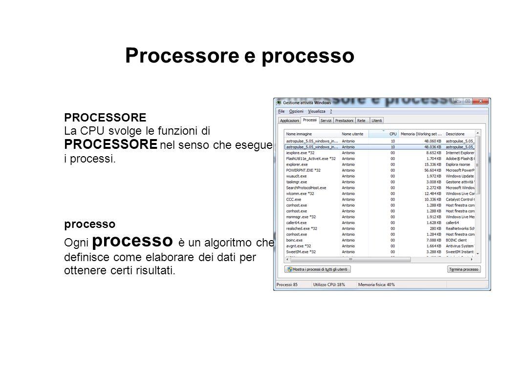 Processore e processo PROCESSORE La CPU svolge le funzioni di PROCESSORE nel senso che esegue i processi. processo Ogni processo è un algoritmo che de