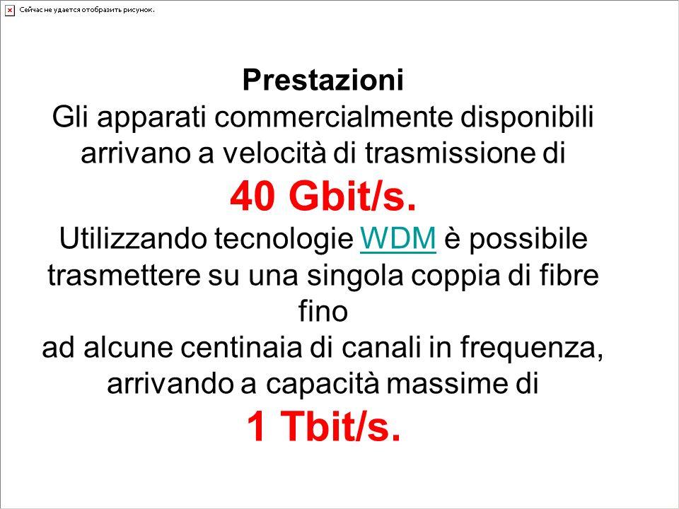Prestazioni Gli apparati commercialmente disponibili arrivano a velocità di trasmissione di 40 Gbit/s.