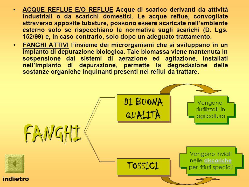 ACQUE REFLUE E/O REFLUE Acque di scarico derivanti da attività industriali o da scarichi domestici.
