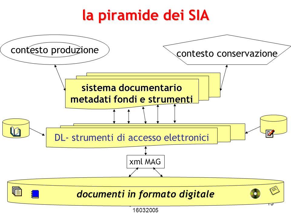 Pierluigi Feliciati - Padova 16032005 15 la piramide dei SIA documenti in formato digitale xml MAG DL- strumenti di accesso elettronici sistema docume