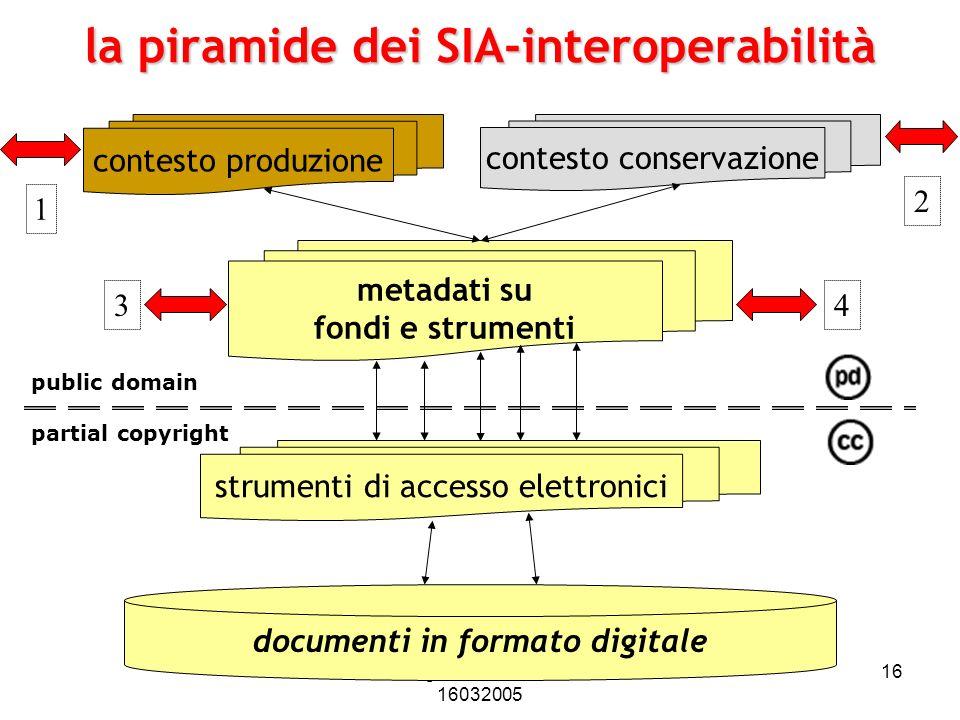 Pierluigi Feliciati - Padova 16032005 16 la piramide dei SIA-interoperabilità documenti in formato digitale strumenti di accesso elettronici metadati