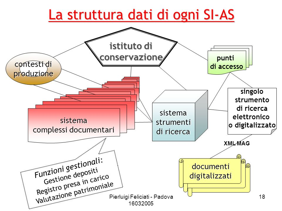 Pierluigi Feliciati - Padova 16032005 18 La struttura dati di ogni SI-AS sistema complessi documentari contesti di produzione sistemastrumenti di rice