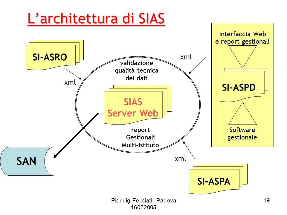 Pierluigi Feliciati - Padova 16032005 19 Larchitettura di SIAS SI-ASPD SI-ASRO SI-ASPA SIAS Server Web validazione qualità tecnica dei dati report Ges