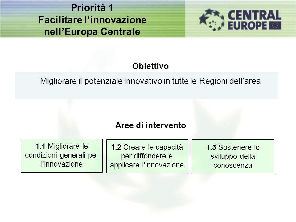 Obiettivo Migliorare il potenziale innovativo in tutte le Regioni dellarea Aree di intervento 1.1 Migliorare le condizioni generali per linnovazione 1
