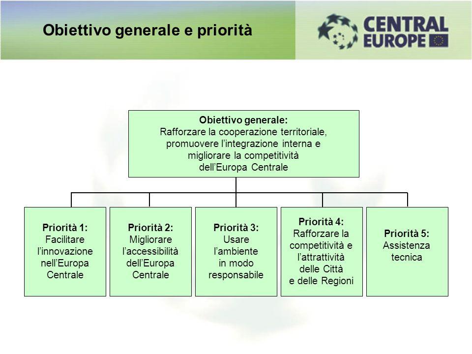 Obiettivo generale e priorità Priorità 3: Usare lambiente in modo responsabile Priorità 1: Facilitare linnovazione nellEuropa Centrale Priorità 4: Raf