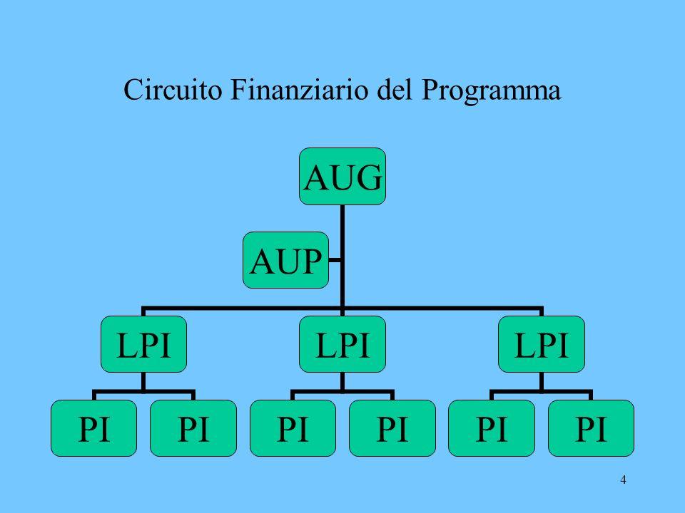 5 PROCEDURA DI CERTIFICAZIONE Fase I – Domanda di Certificazione Da presentarsi a cura del LPI previa raccolta debitamente compilati degli Annex I,II,III (per ogni PI) allAUG e alle UPL (indirizzi riportati nel manuale di rendicontazione) entro le seguenti scadenze: 30/01; 31/03; 30/06; 30/09 e 30/11