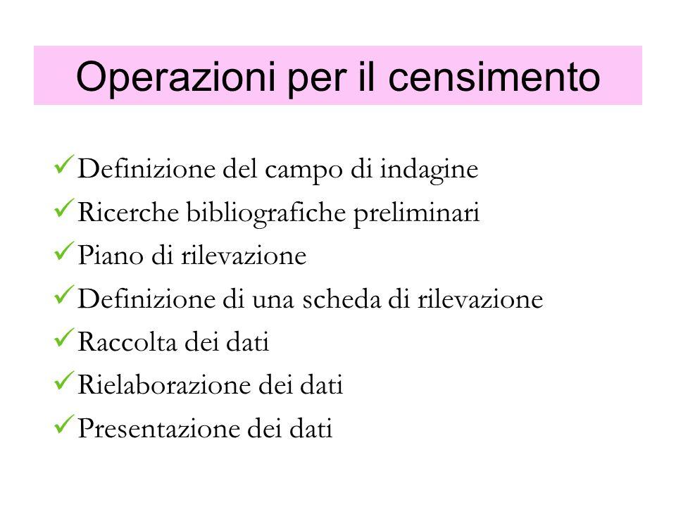 Operazioni per il censimento Definizione del campo di indagine Ricerche bibliografiche preliminari Piano di rilevazione Definizione di una scheda di r