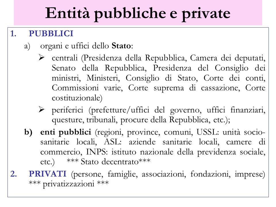 Entità pubbliche e private 1.PUBBLICI a)organi e uffici dello Stato: centrali (Presidenza della Repubblica, Camera dei deputati, Senato della Repubbli