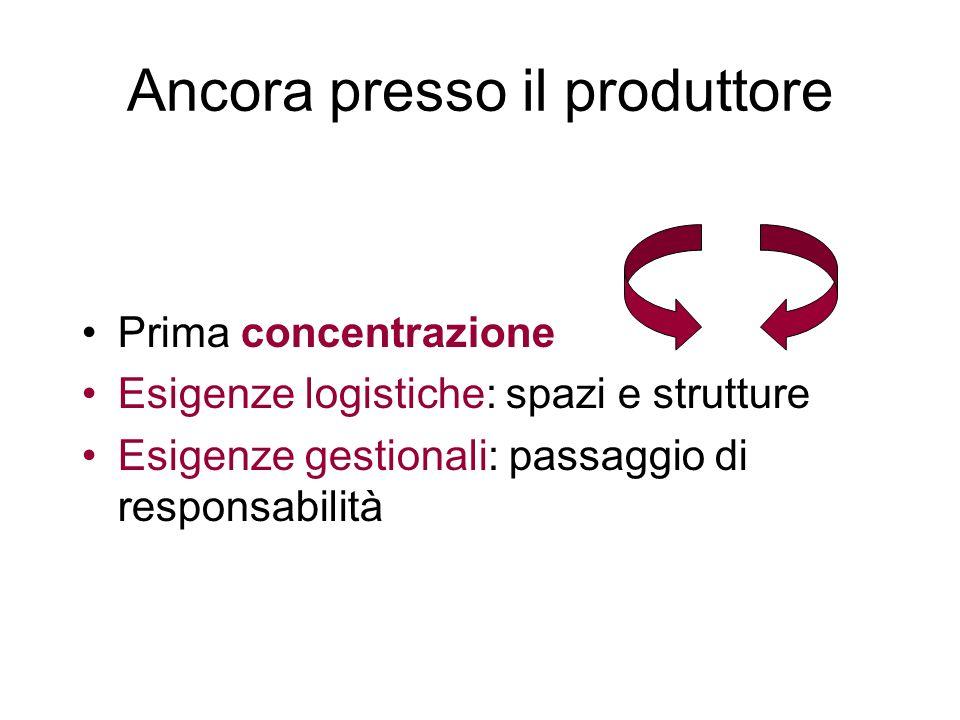 Ancora presso il produttore Prima concentrazione Esigenze logistiche: spazi e strutture Esigenze gestionali: passaggio di responsabilità