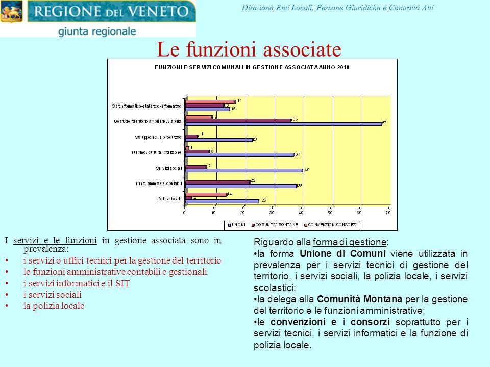 Gestioni associate al 31.12.2010 Forme associative N° gestioni associate % su gestioni associate N° Comuni coinvolti % sui Comuni coinvolti % sui Comu