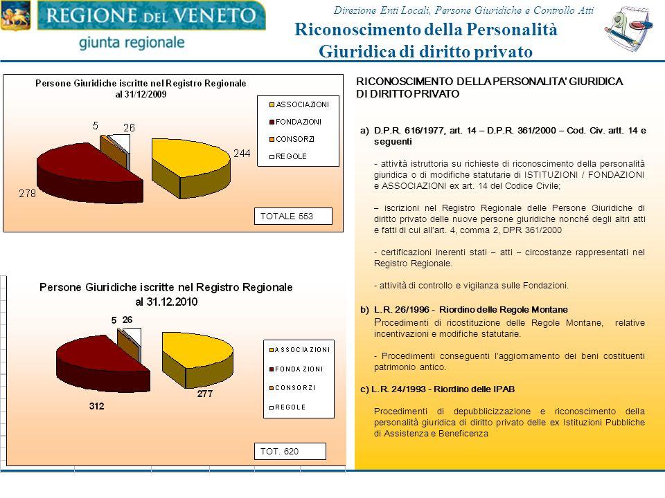a) L.R. 53/1993 La funzione riguarda lattività istruttoria di controllo e vigilanza a supporto della Giunta Regionale sugli atti degli Enti strumental