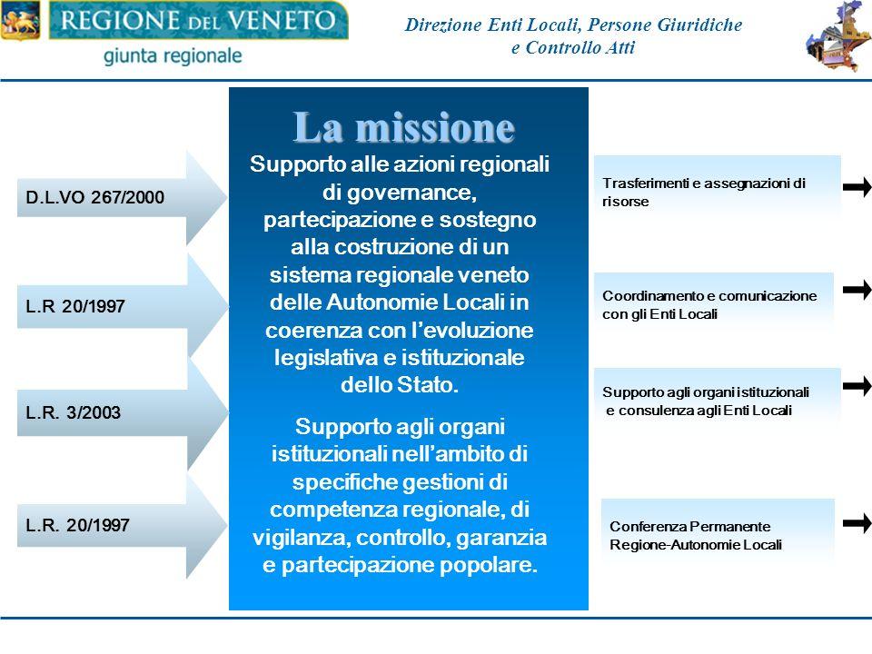 Supporto tecnico ed operativo nei rapporti con le autonomie locali Consulenza agli Enti Locali Procedimenti referendari ed elettorali Gestione amminis