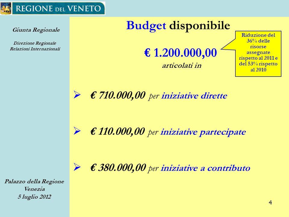 Giunta Regionale Direzione Regionale Relazioni Internazionali Palazzo della Regione Venezia 5 luglio 2012 4 Budget disponibile 1.200.000,00 articolati in 710.000,00 per iniziative dirette 380.000,00 per iniziative a contributo 110.000,00 per iniziative partecipate Riduzione del 36% delle risorse assegnate rispetto al 2011 e del 53% rispetto al 2010