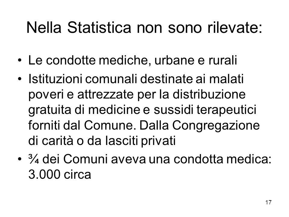 17 Nella Statistica non sono rilevate: Le condotte mediche, urbane e rurali Istituzioni comunali destinate ai malati poveri e attrezzate per la distri