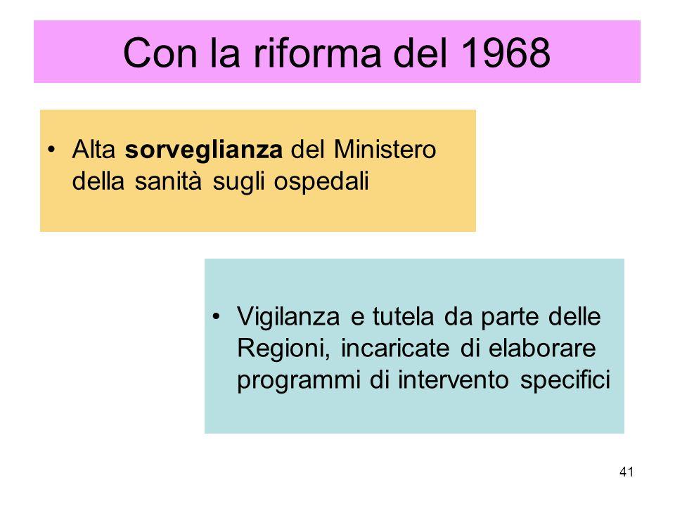 41 Con la riforma del 1968 Alta sorveglianza del Ministero della sanità sugli ospedali Vigilanza e tutela da parte delle Regioni, incaricate di elaborare programmi di intervento specifici