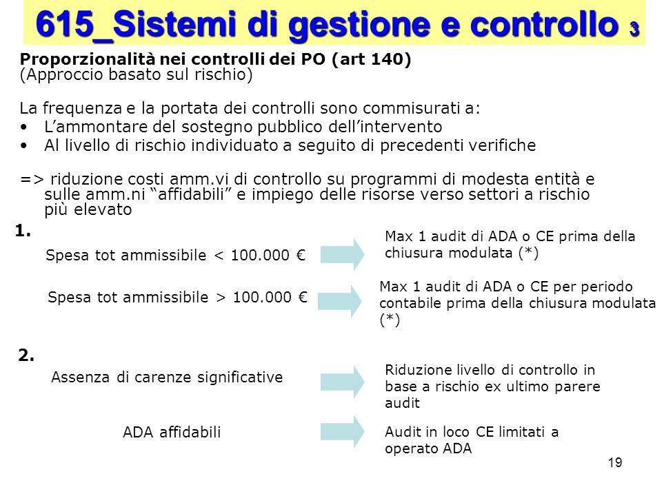 19 Proporzionalità nei controlli dei PO (art 140) (Approccio basato sul rischio) La frequenza e la portata dei controlli sono commisurati a: Lammontar