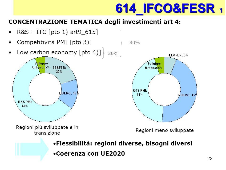 22 CONCENTRAZIONE TEMATICA degli investimenti art 4: R&S – ITC [pto 1) art9_615] Competitività PMI [pto 3)] Low carbon economy [pto 4)] 614_IFCO&FESR