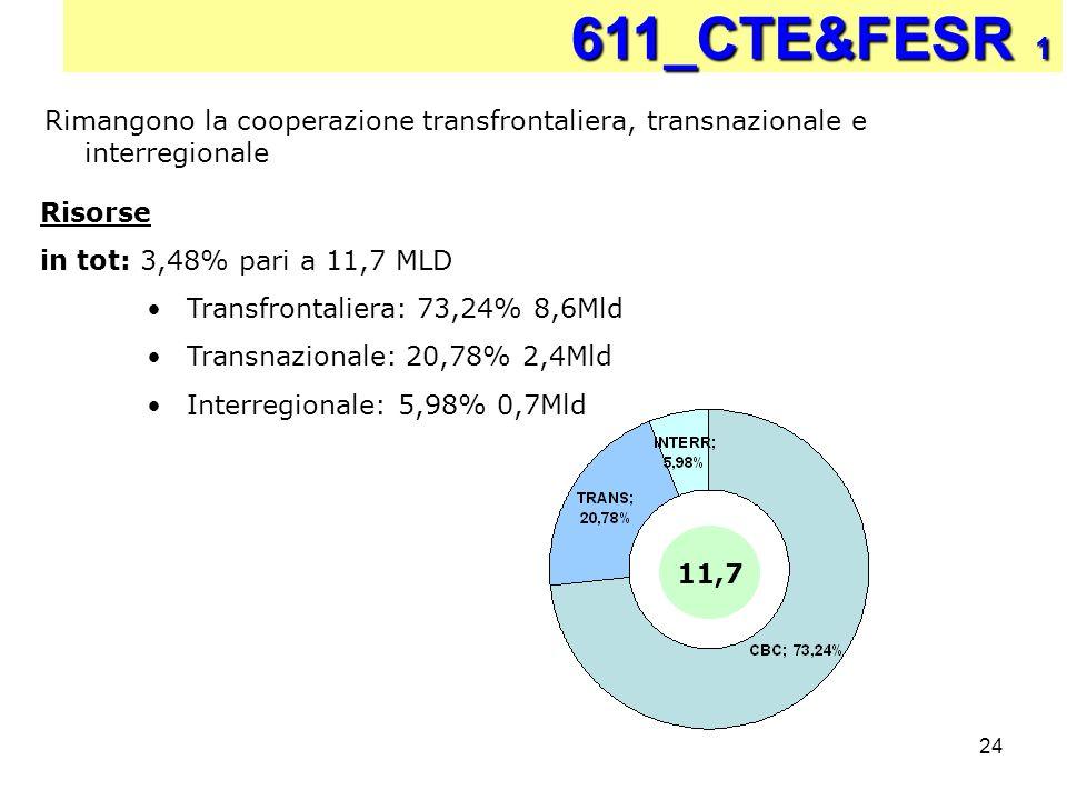 24 611_CTE&FESR 1 Risorse in tot: 3,48% pari a 11,7 MLD Transfrontaliera: 73,24% 8,6Mld Transnazionale: 20,78% 2,4Mld Interregionale: 5,98% 0,7Mld Rim