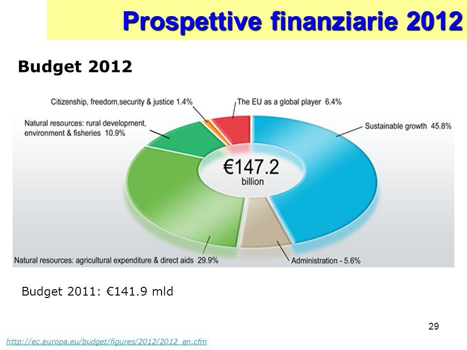29 Prospettive finanziarie 2012 Budget 2012 http://ec.europa.eu/budget/figures/2012/2012_en.cfm Budget 2011: 141.9 mld