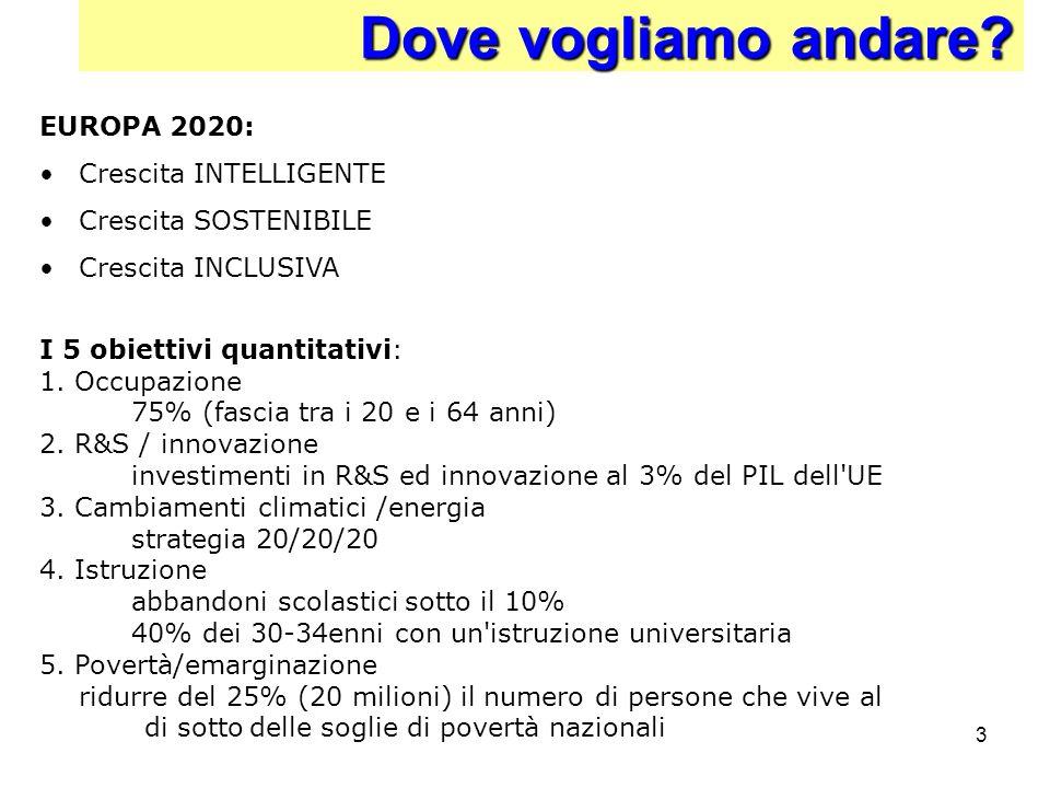 3 Dove vogliamo andare? I 5 obiettivi quantitativi: 1. Occupazione 75% (fascia tra i 20 e i 64 anni) 2. R&S / innovazione investimenti in R&S ed innov