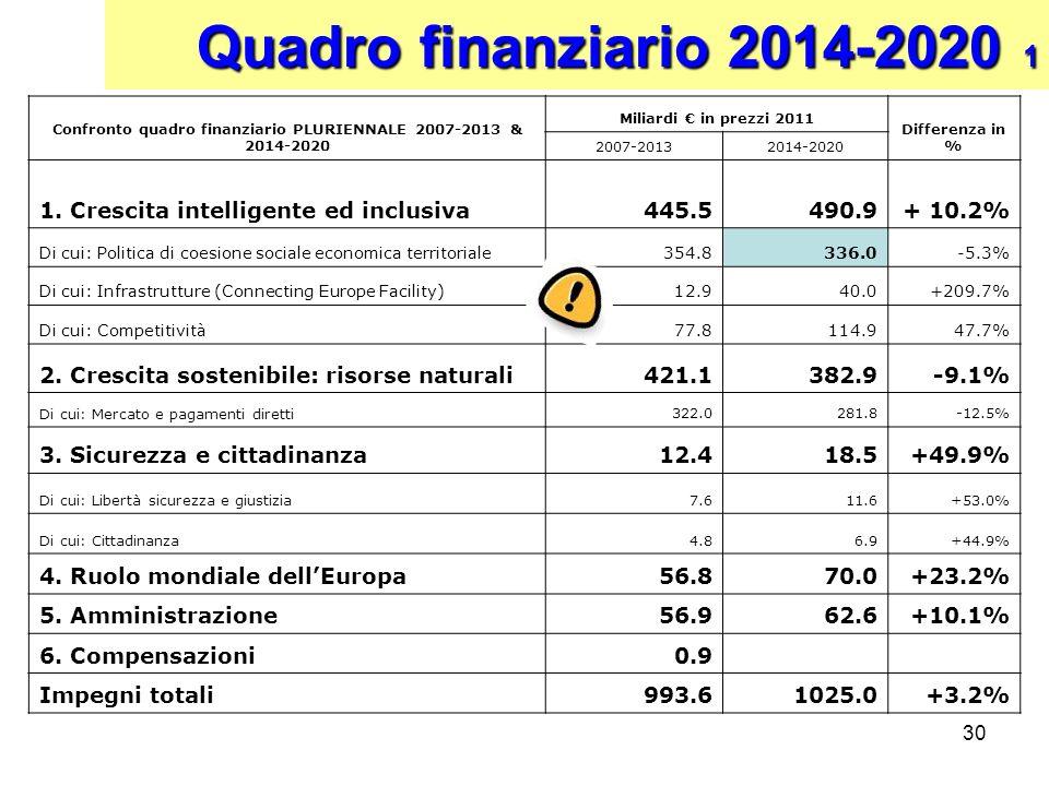 30 Confronto quadro finanziario PLURIENNALE 2007-2013 & 2014-2020 Miliardi in prezzi 2011 Differenza in % 2007-20132014-2020 1. Crescita intelligente