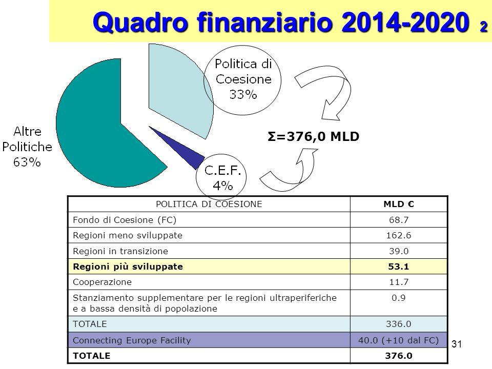 31 Quadro finanziario 2014-2020 2 POLITICA DI COESIONEMLD Fondo di Coesione (FC)68.7 Regioni meno sviluppate162.6 Regioni in transizione39.0 Regioni p